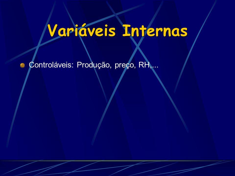 Variáveis Internas Controláveis: Produção, preço, RH,...