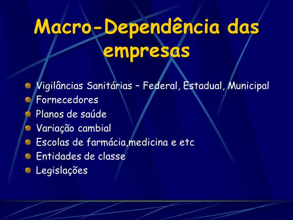 Macro-Dependência das empresas