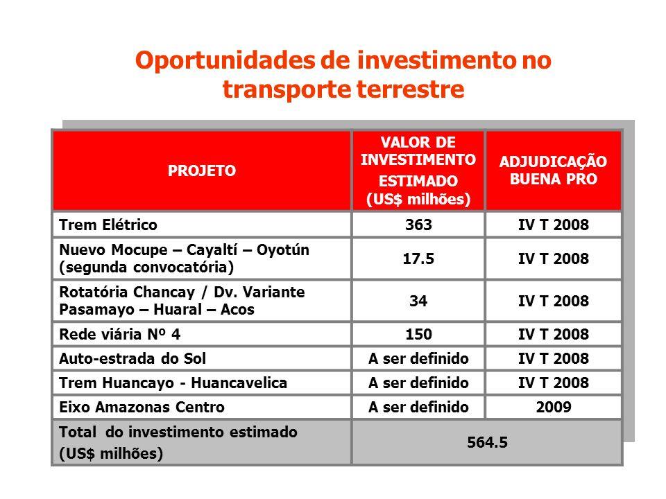 Oportunidades de investimento no ESTIMADO (US$ milhões)