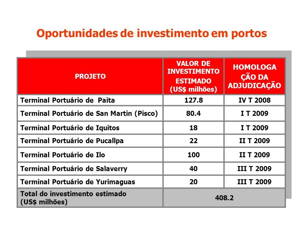 Oportunidades de investimento em portos ESTIMADO (US$ milhões)