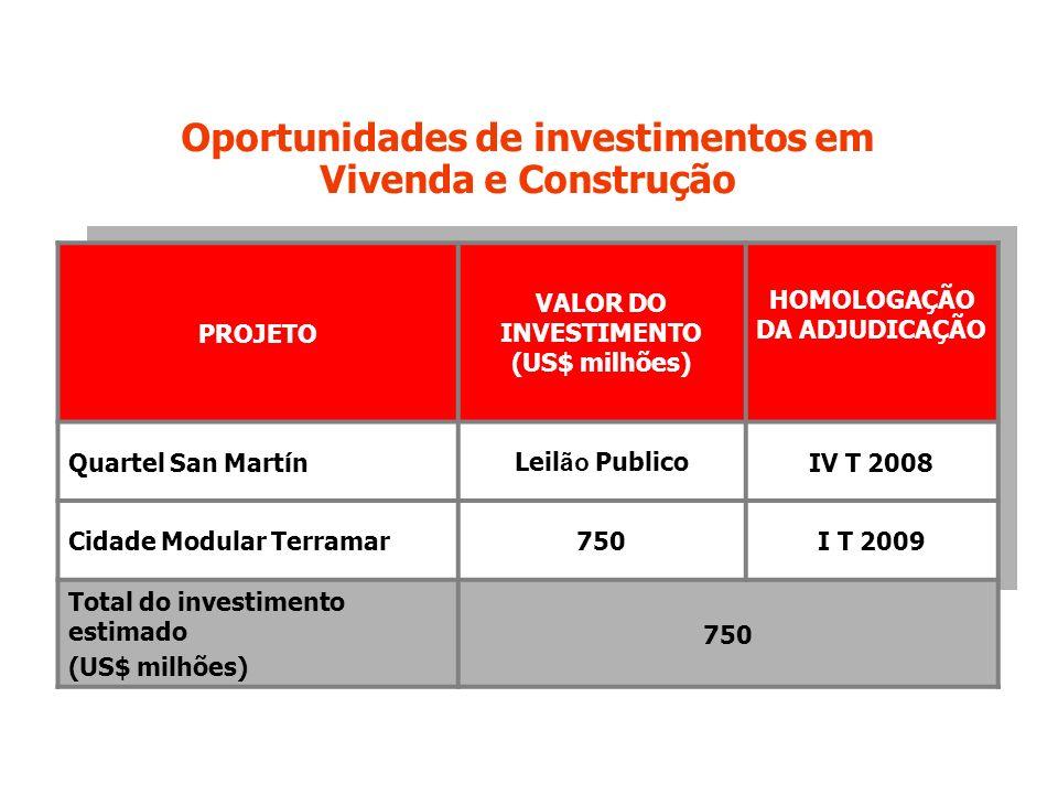 Oportunidades de investimentos em Vivenda e Construção