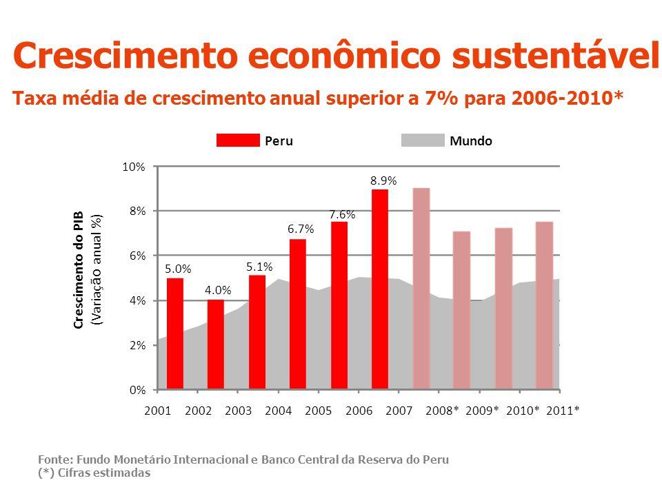 Crescimento econômico sustentável