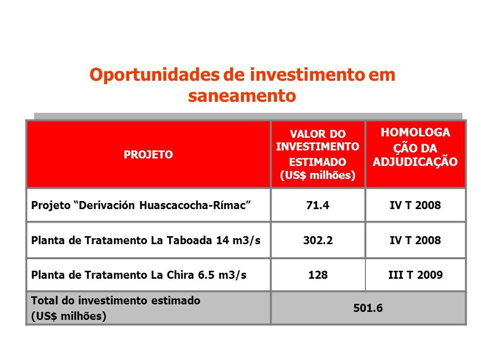 Oportunidades de investimento em ESTIMADO (US$ milhões)