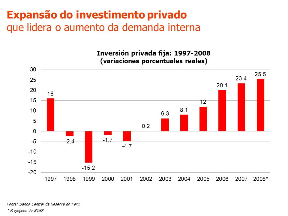 Expansão do investimento privado