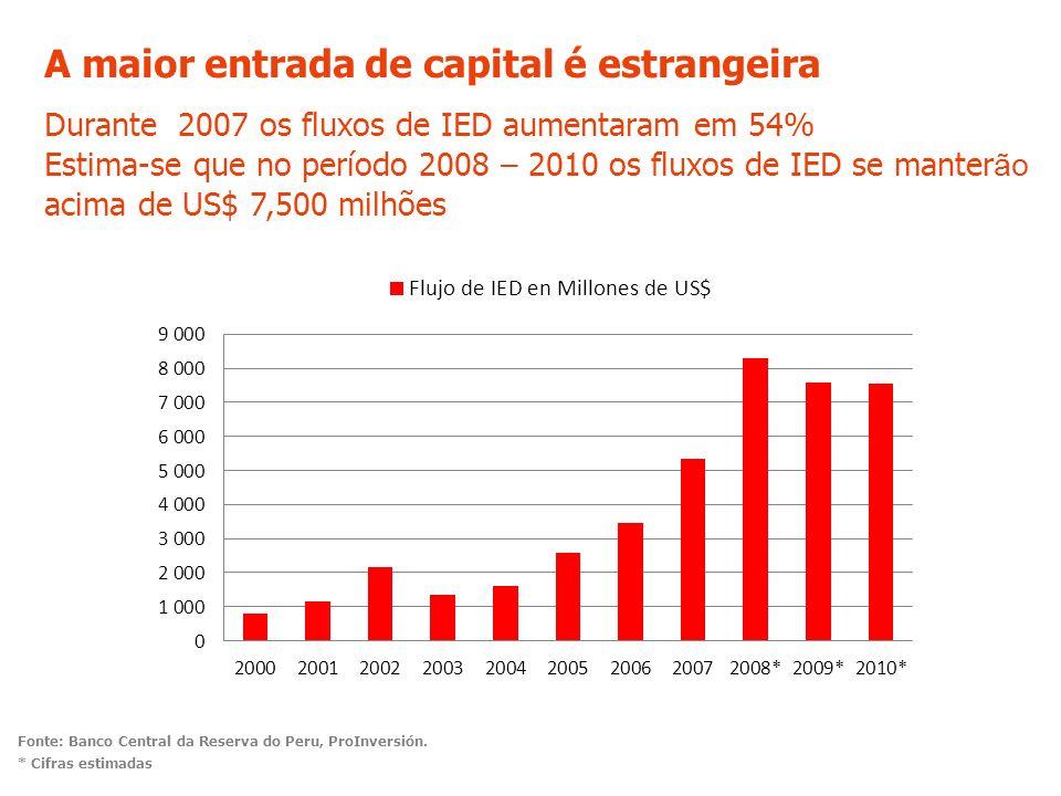 A maior entrada de capital é estrangeira