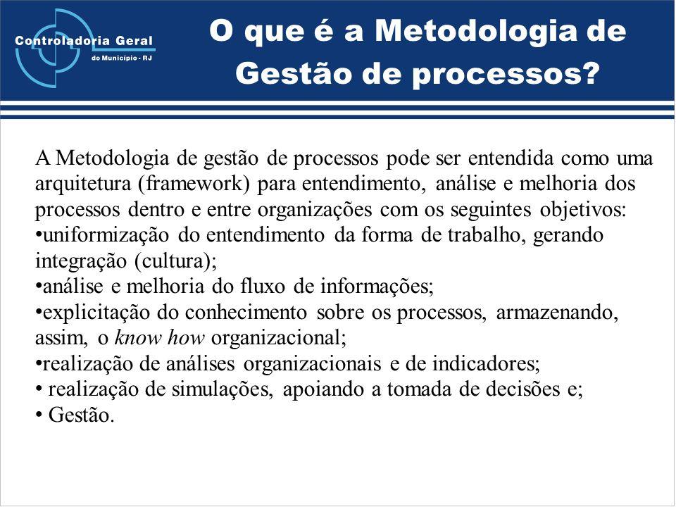 O que é a Metodologia de Gestão de processos