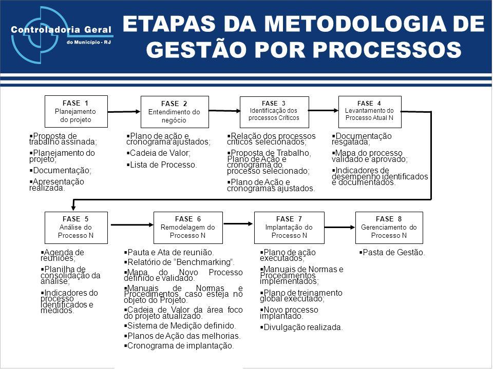 ETAPAS DA METODOLOGIA DE GESTÃO POR PROCESSOS