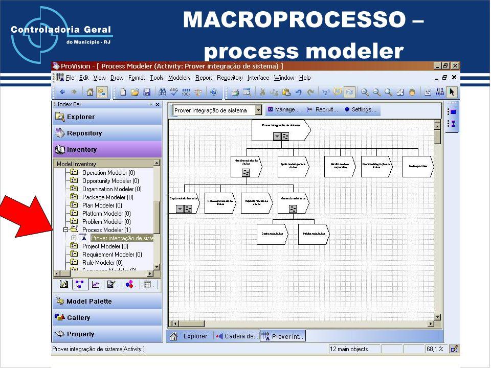 MACROPROCESSO – process modeler