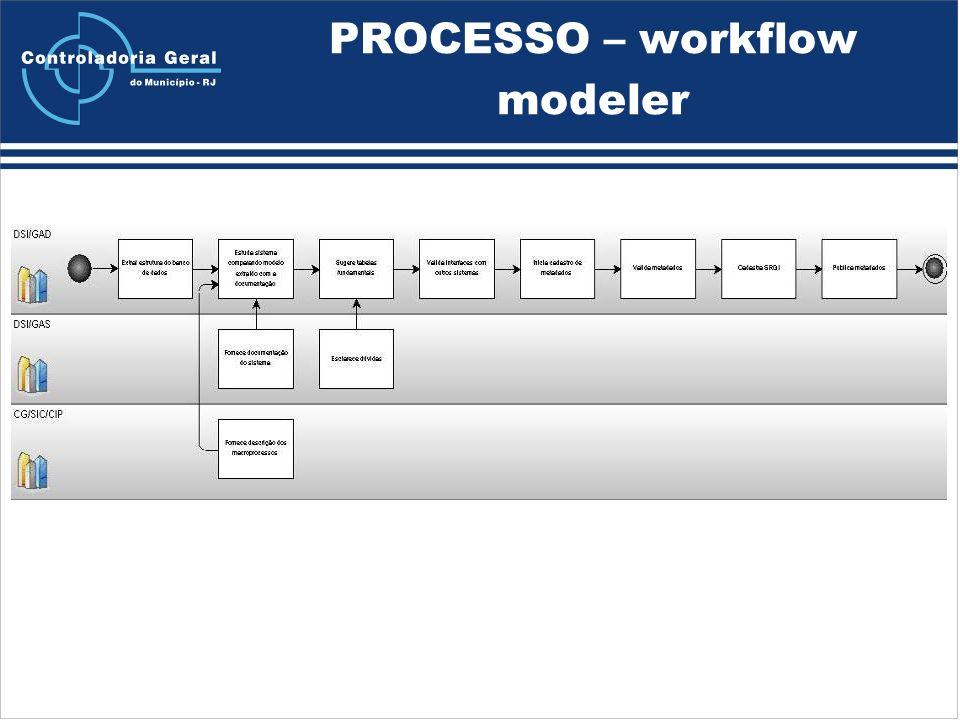 PROCESSO – workflow modeler