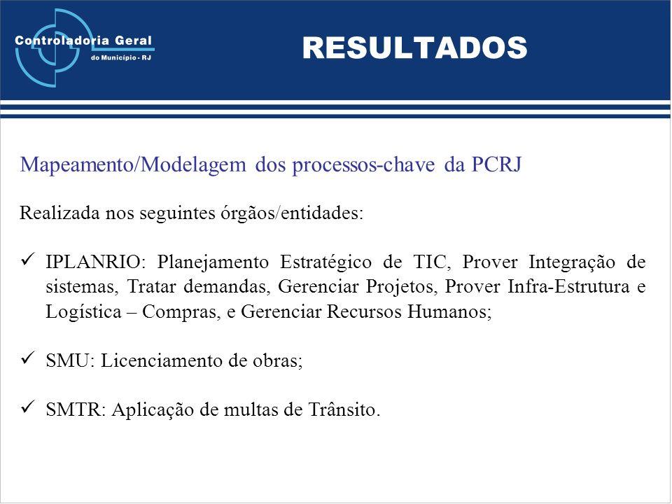 RESULTADOS Mapeamento/Modelagem dos processos-chave da PCRJ