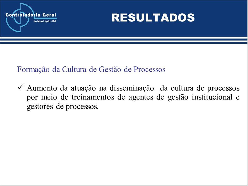 RESULTADOS Formação da Cultura de Gestão de Processos