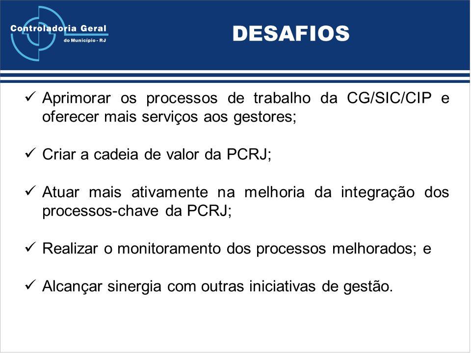 DESAFIOS Aprimorar os processos de trabalho da CG/SIC/CIP e oferecer mais serviços aos gestores; Criar a cadeia de valor da PCRJ;