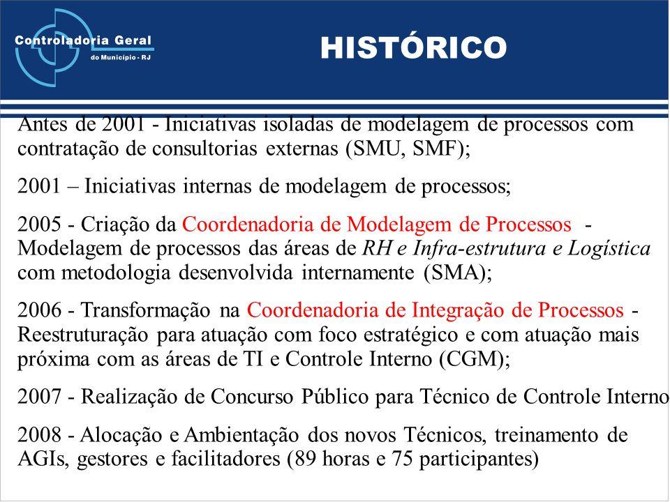 HISTÓRICO Antes de 2001 - Iniciativas isoladas de modelagem de processos com contratação de consultorias externas (SMU, SMF);