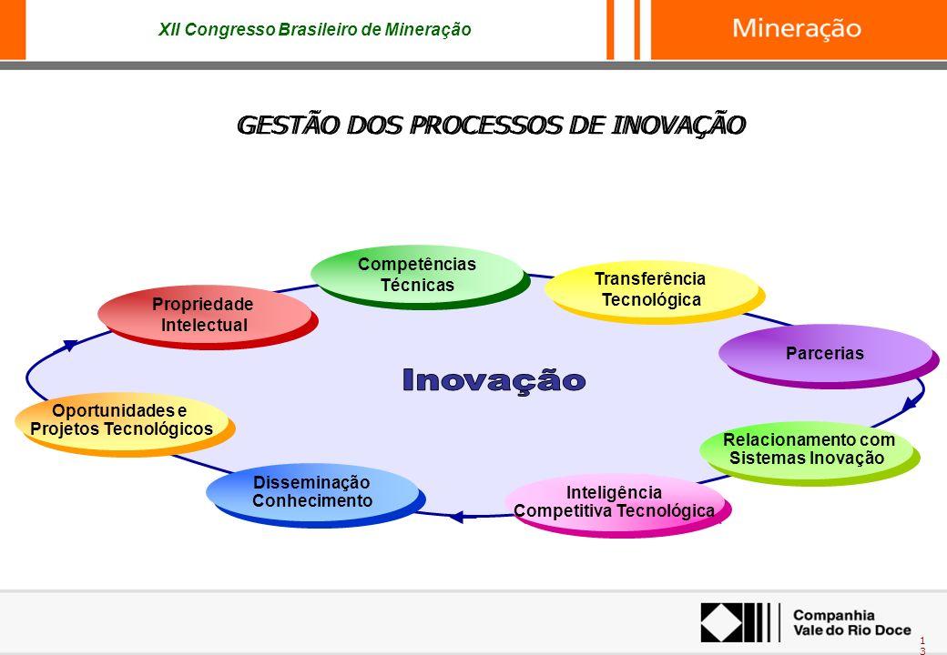 Projetos Tecnológicos Competitiva Tecnológica