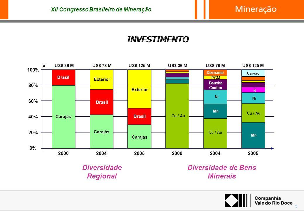 Diversidade de Bens Minerais