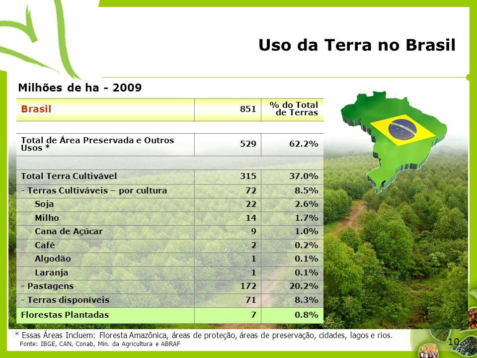 Uso da Terra no Brasil Milhões de ha - 2009 Brasil 851