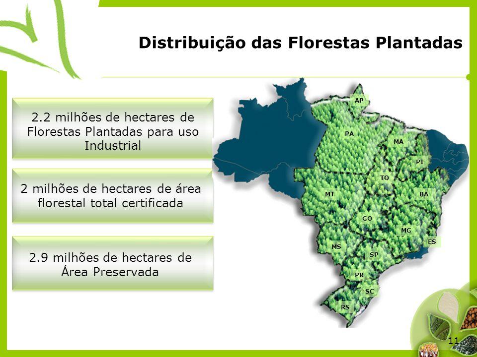 Distribuição das Florestas Plantadas