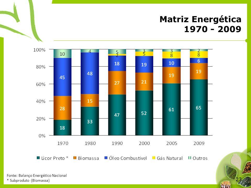 Matriz Energética 1970 - 2009 Fonte: Balanço Energético Nacional