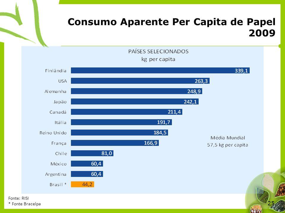 Consumo Aparente Per Capita de Papel 2009