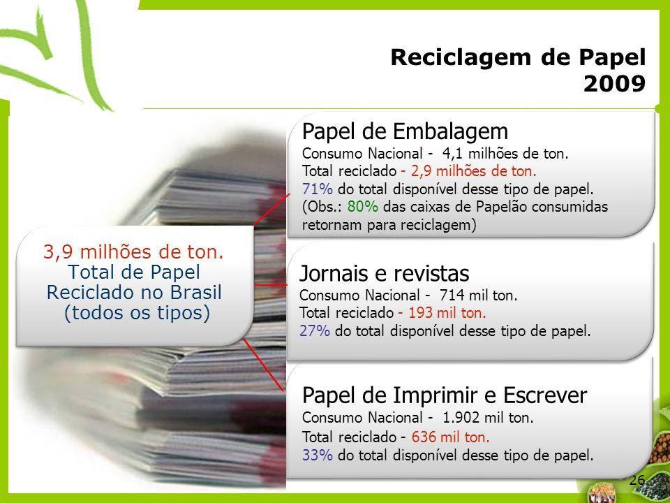 Papel de Embalagem Consumo Nacional - 4,1 milhões de ton.