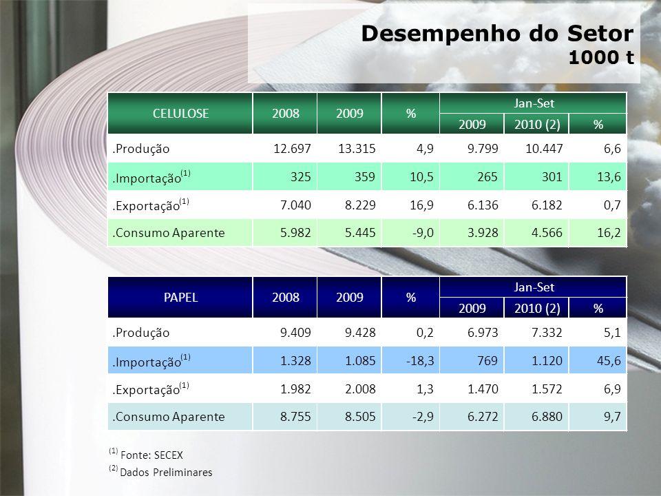 Desempenho do Setor 1000 t 2009 2010 (2) % .Produção 12.697 13.315 4,9