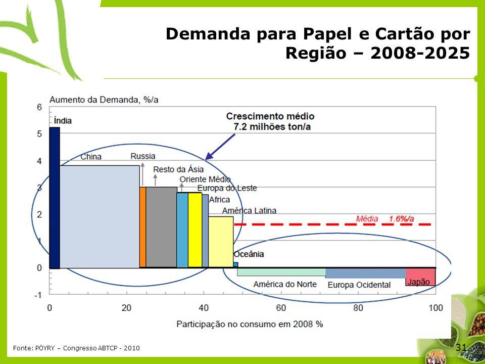 Demanda para Papel e Cartão por Região – 2008-2025