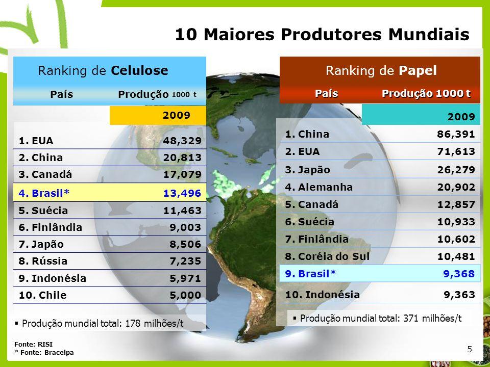 10 Maiores Produtores Mundiais