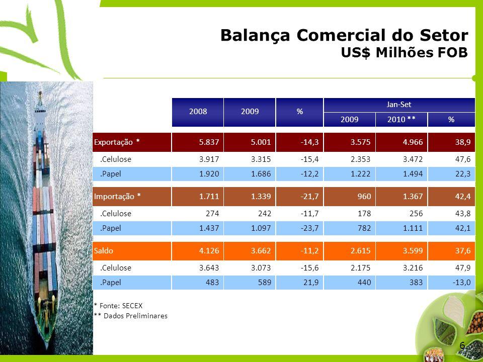 Balança Comercial do Setor US$ Milhões FOB