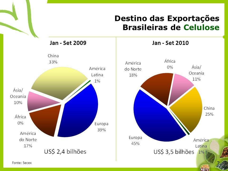 Destino das Exportações Brasileiras de Celulose