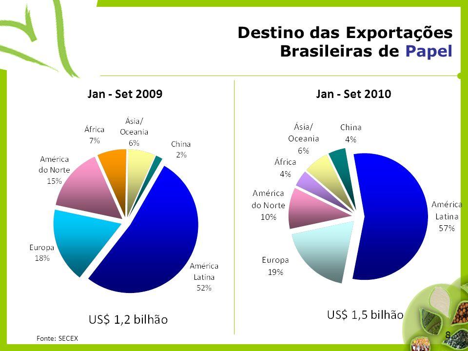 Destino das Exportações Brasileiras de Papel