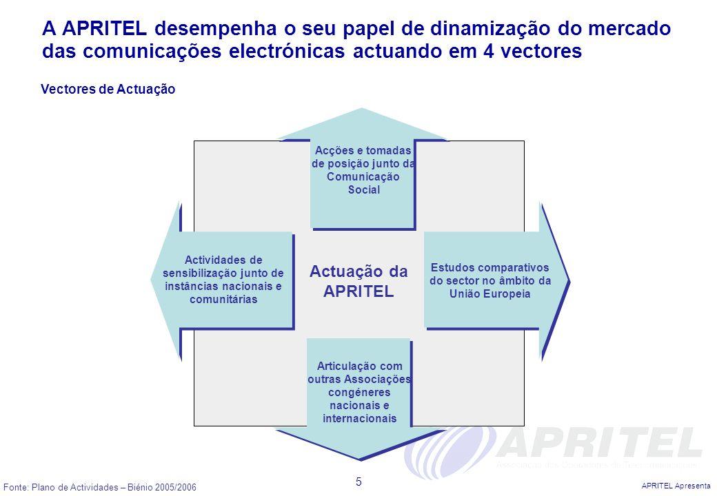 A APRITEL desempenha o seu papel de dinamização do mercado das comunicações electrónicas actuando em 4 vectores