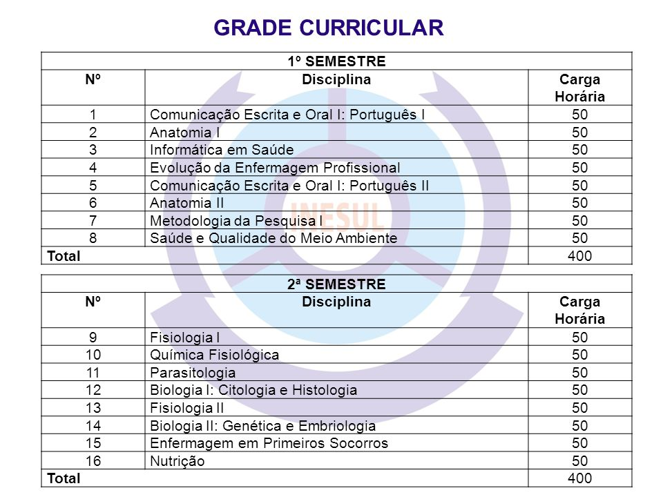 GRADE CURRICULAR 1º SEMESTRE Nº Disciplina Carga Horária 1