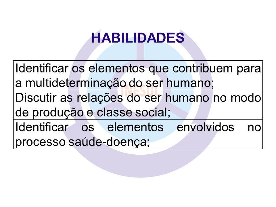 HABILIDADES Identificar os elementos que contribuem para a multideterminação do ser humano;