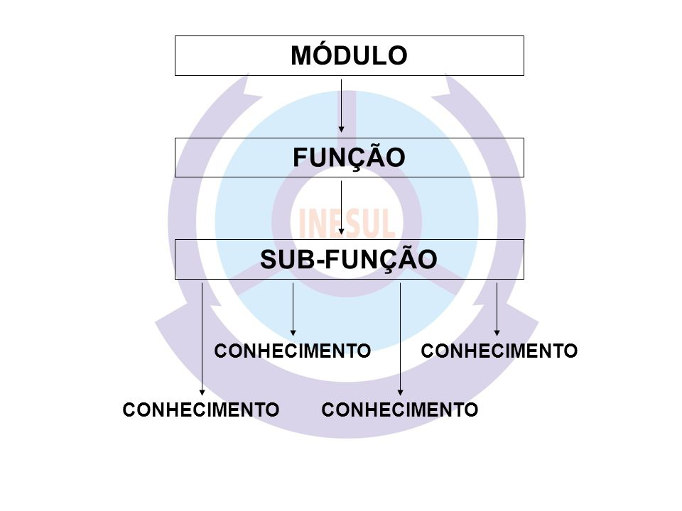 MÓDULO FUNÇÃO SUB-FUNÇÃO