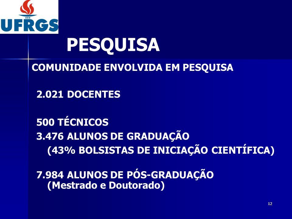 PESQUISA COMUNIDADE ENVOLVIDA EM PESQUISA 2.021 DOCENTES 500 TÉCNICOS