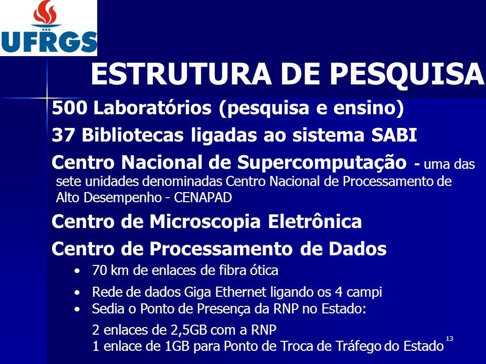 ESTRUTURA DE PESQUISA 500 Laboratórios (pesquisa e ensino)