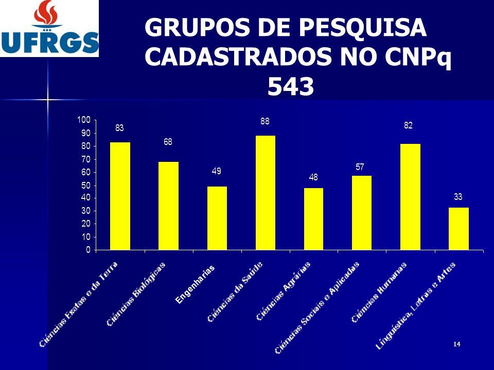 GRUPOS DE PESQUISA CADASTRADOS NO CNPq 543