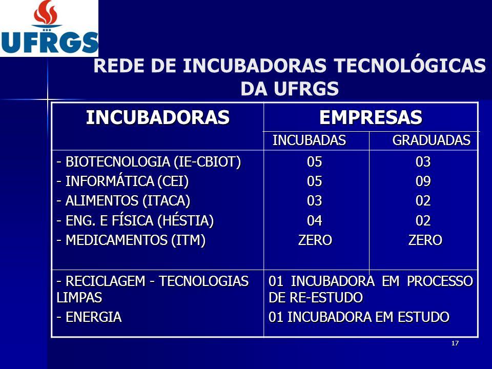 REDE DE INCUBADORAS TECNOLÓGICAS DA UFRGS