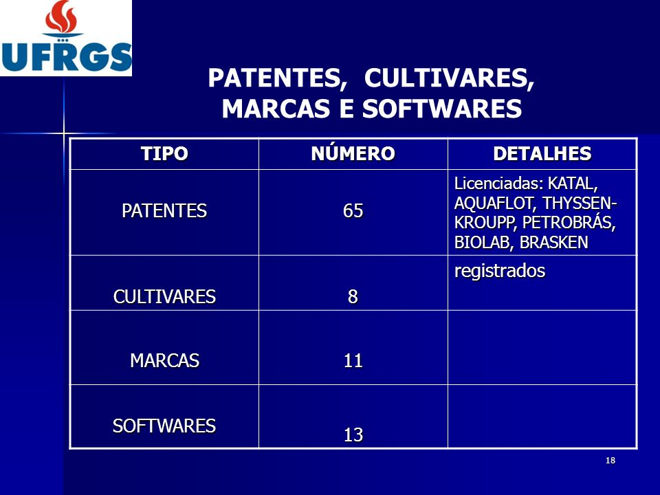 PATENTES, CULTIVARES, MARCAS E SOFTWARES