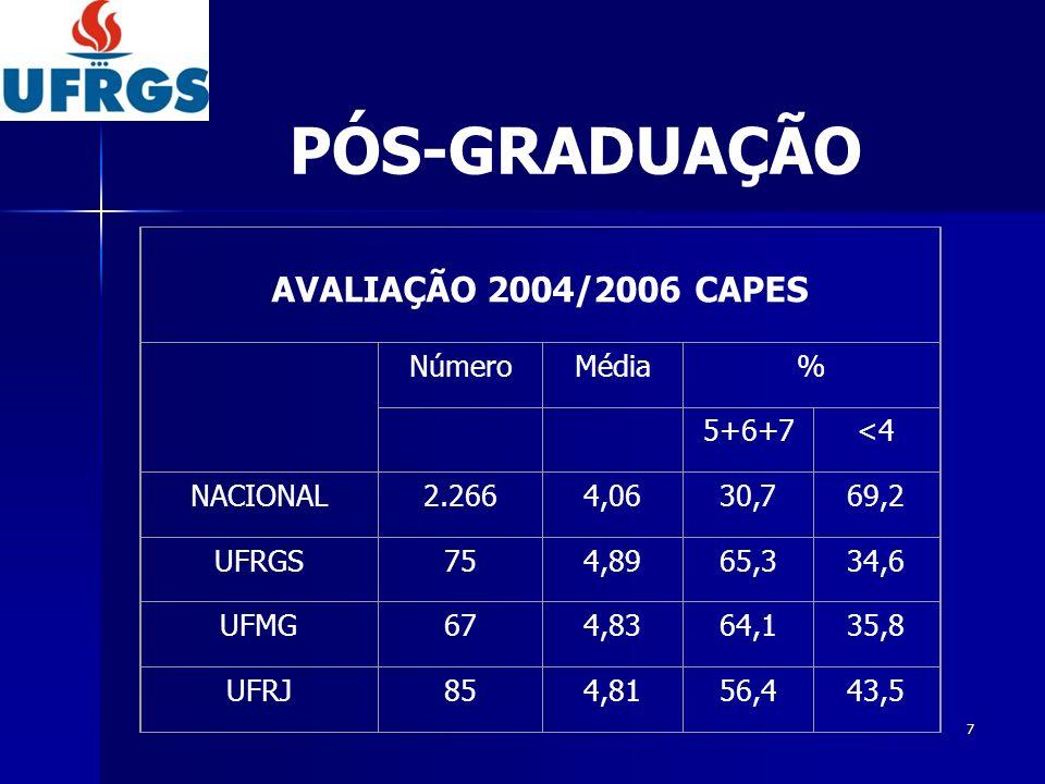 PÓS-GRADUAÇÃO AVALIAÇÃO 2004/2006 CAPES Número Média % 5+6+7 <4