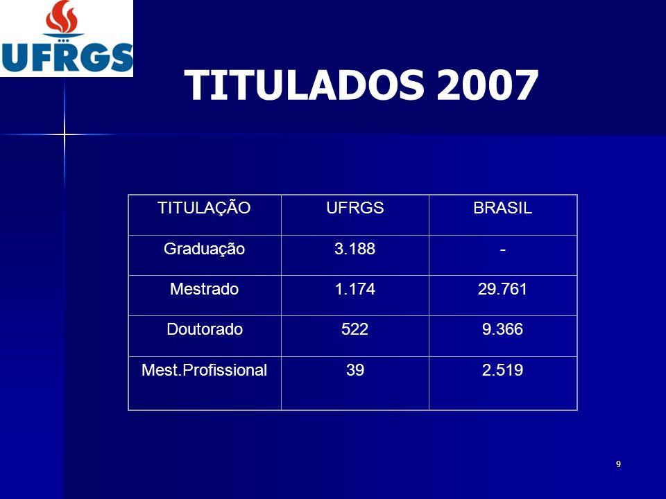 TITULADOS 2007 TITULAÇÃO UFRGS BRASIL Graduação 3.188 - Mestrado 1.174