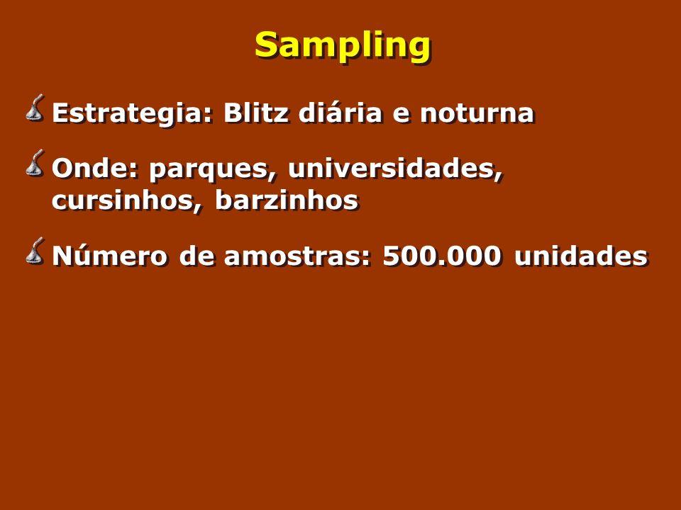 Sampling Estrategia: Blitz diária e noturna