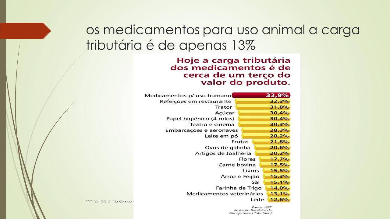 os medicamentos para uso animal a carga tributária é de apenas 13%