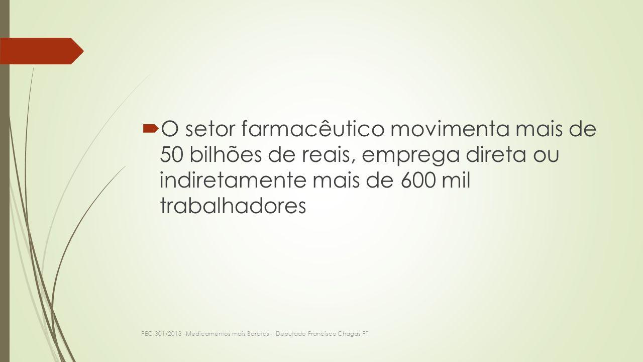 O setor farmacêutico movimenta mais de 50 bilhões de reais, emprega direta ou indiretamente mais de 600 mil trabalhadores