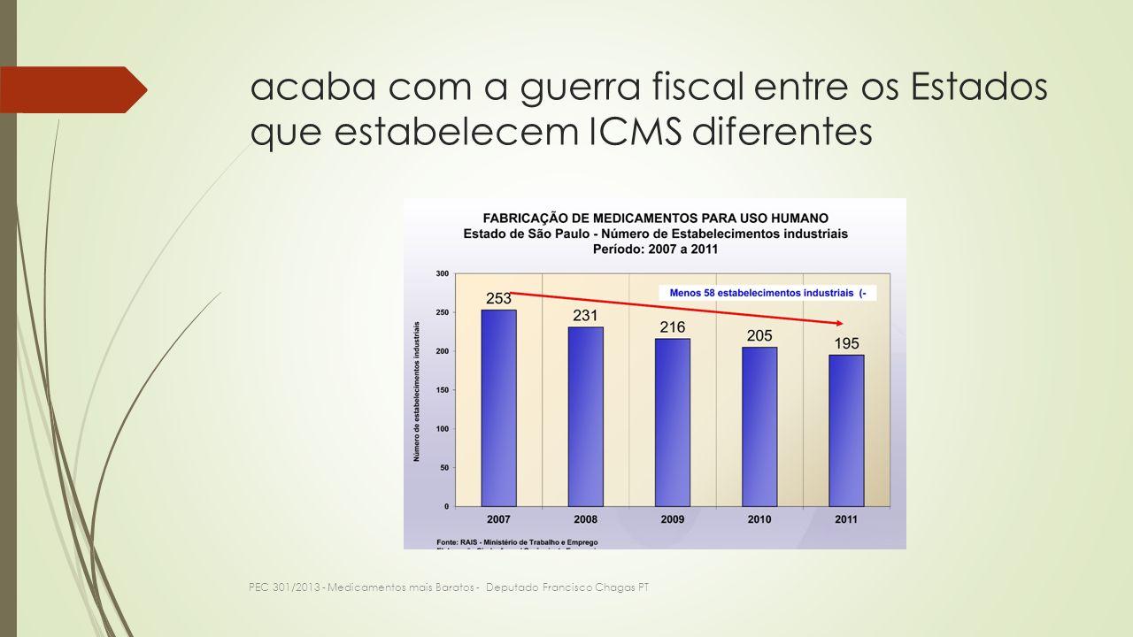 acaba com a guerra fiscal entre os Estados que estabelecem ICMS diferentes