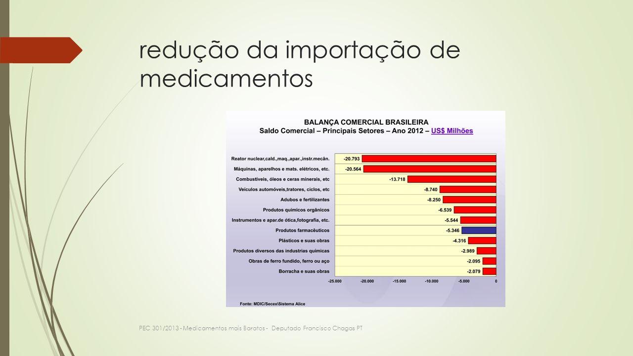 redução da importação de medicamentos