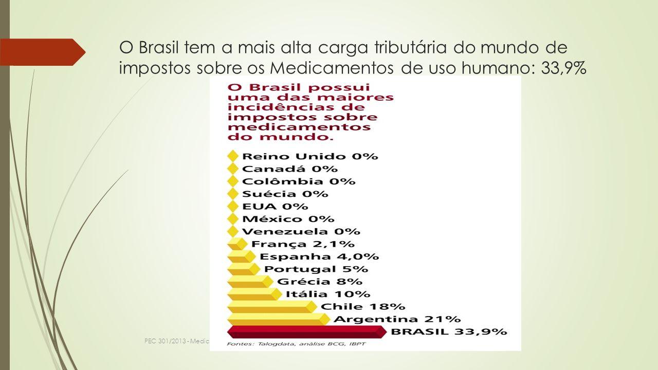 O Brasil tem a mais alta carga tributária do mundo de impostos sobre os Medicamentos de uso humano: 33,9%