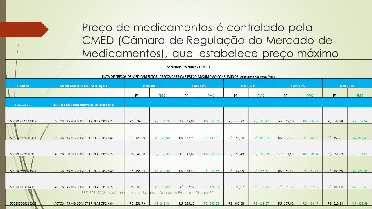 Preço de medicamentos é controlado pela CMED (Câmara de Regulação do Mercado de Medicamentos), que estabelece preço máximo