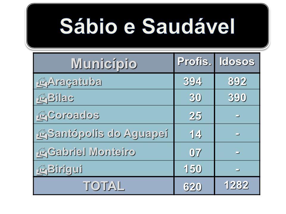 Sábio e Saudável Município TOTAL Profis. Idosos Araçatuba 394 892