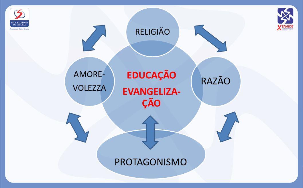 EDUCAÇÃO EVANGELIZA-ÇÃO